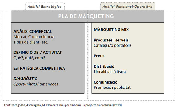 pla_de_marketing